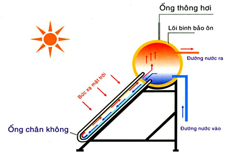 nguyen-ly-hoat-dong-thai-duong-nang